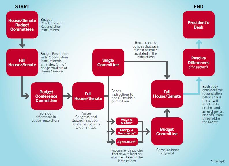 Diagram-House-Senate